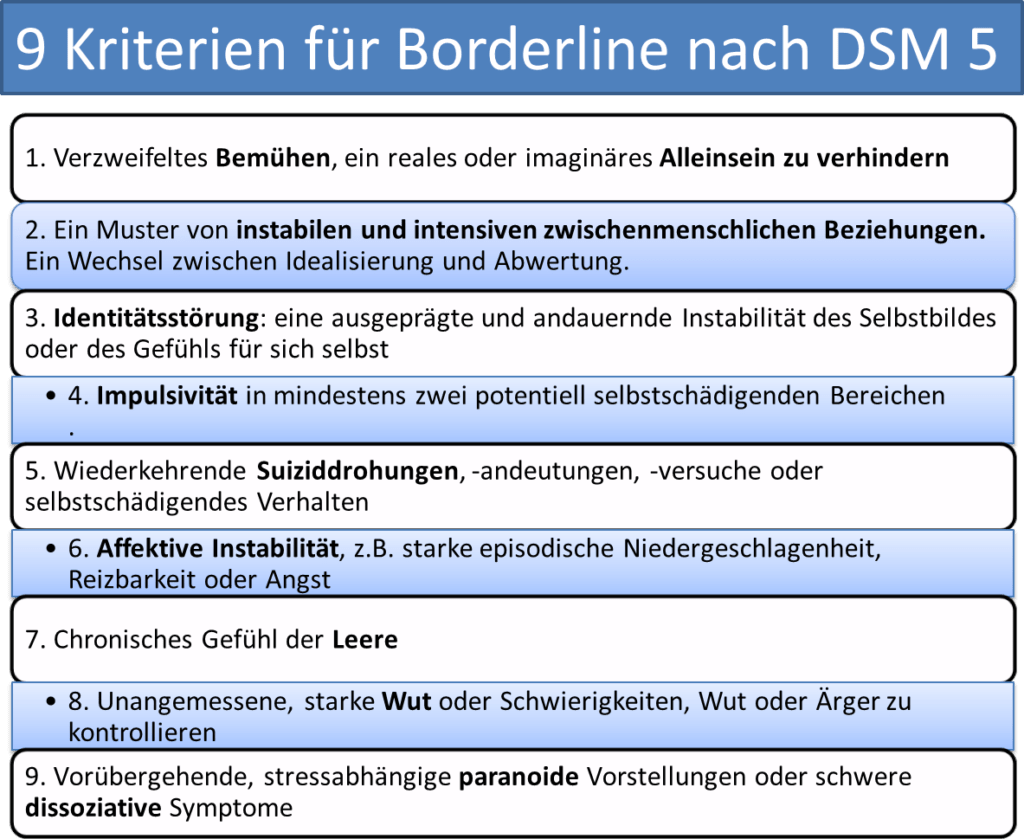 Abwertung gespräch nach mit borderliner Borderline Syndrom: