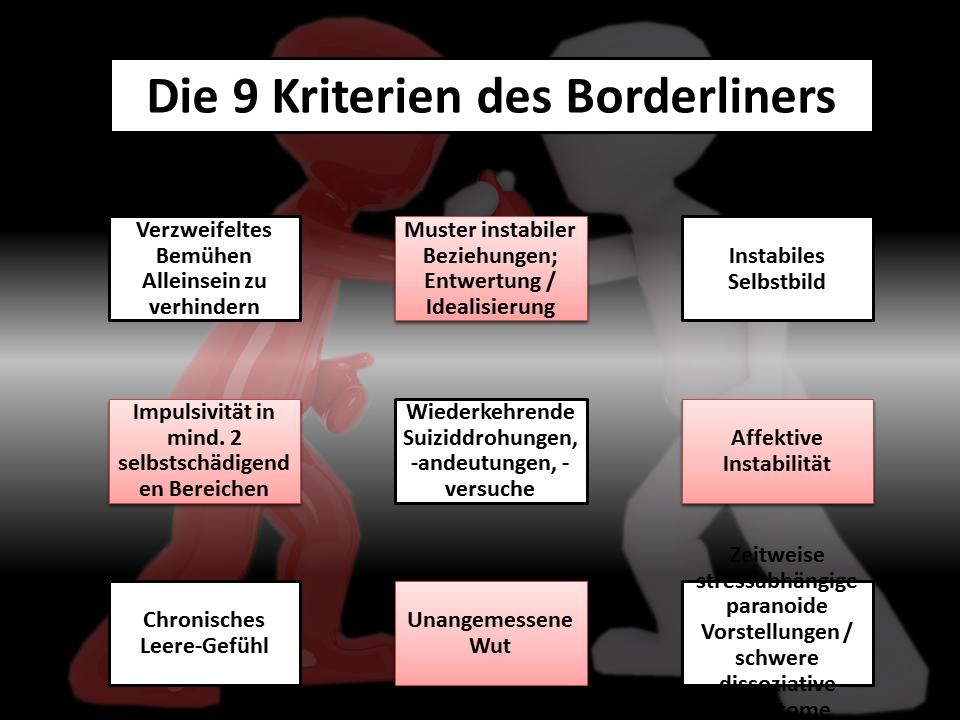 Borderline-Familien Sind sie Täter oder Opfer? - Werde